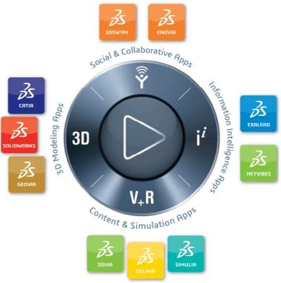 Principia ofrece asistencia técnica del programa 3DEXPERIENCE de SIMULIA