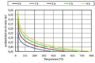 Principia ha investigado los efectos del aumento de las temperaturas en un forjado