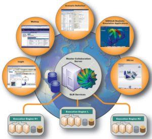 Principia es distribuidor oficial del sofware SIMULIA Lifecycle Management