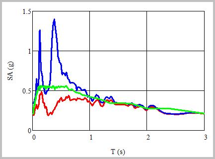 Principia ha realizado estudios de evaluación del efecto local de la actividad sísmica