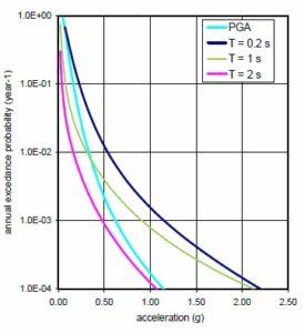 Principia ha realizado estudios sobre peligrosidad sísmica en diferentes instalaciones