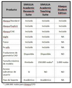 SIMULIA ofrece un amplio catálogo de versiones académicas para centros de formación e investigación
