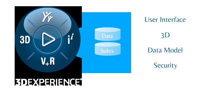De aplicaciones Silo a Plataforma 3Dexperience