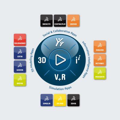PRINCIPIA Plataforma 3DEXPERIENCE